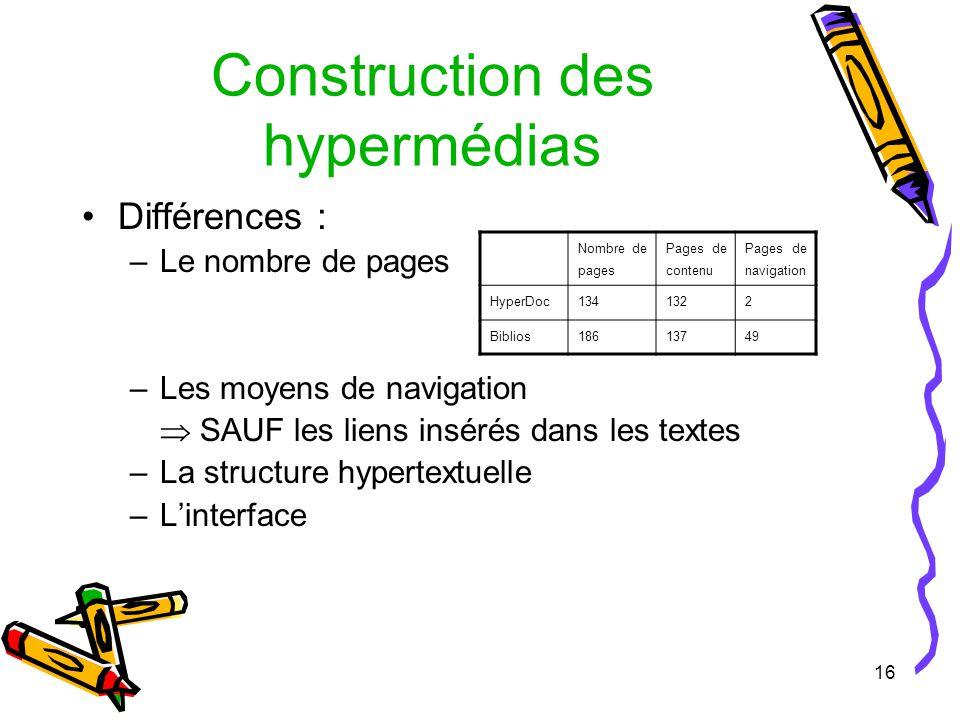 16 Construction des hypermédias Différences : –Le nombre de pages –Les moyens de navigation SAUF les liens insérés dans les textes –La structure hypertextuelle –Linterface Nombre de pages Pages de contenu Pages de navigation HyperDoc1341322 Biblios18613749