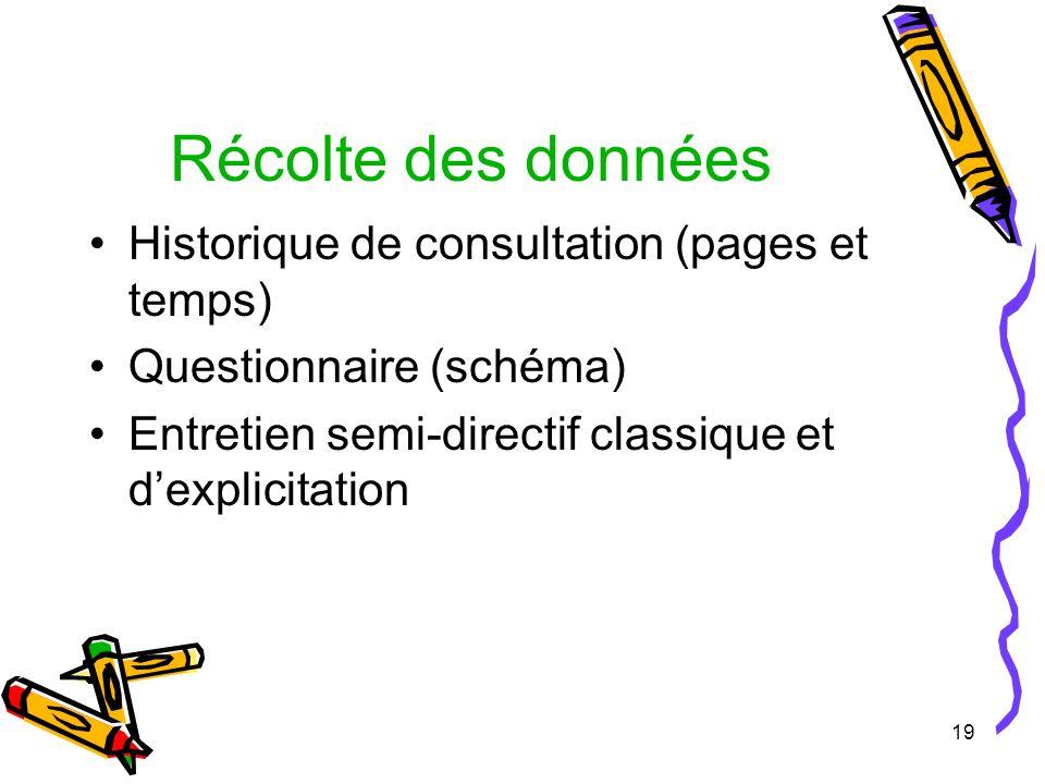 19 Récolte des données Historique de consultation (pages et temps) Questionnaire (schéma) Entretien semi-directif classique et dexplicitation