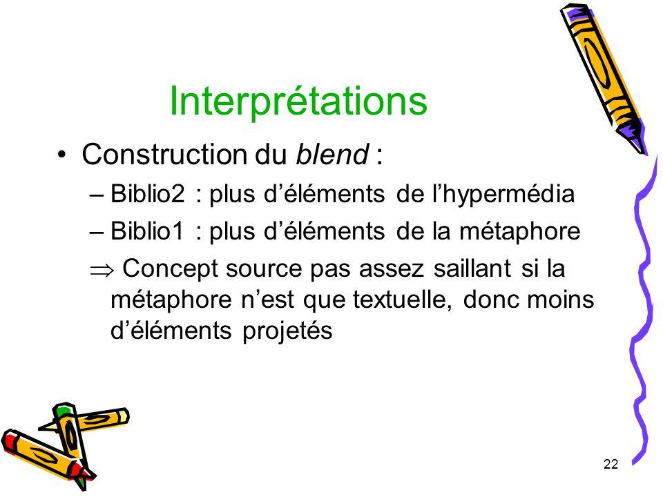 22 Interprétations Construction du blend : –Biblio2 : plus déléments de lhypermédia –Biblio1 : plus déléments de la métaphore Concept source pas assez saillant si la métaphore nest que textuelle, donc moins déléments projetés