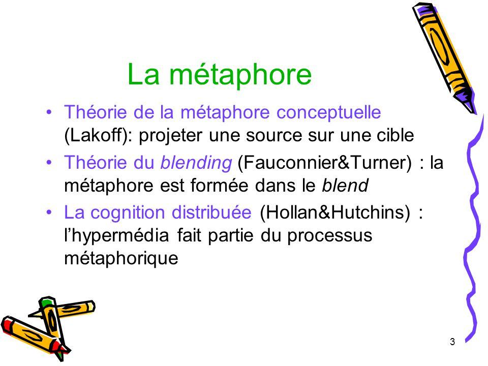 3 La métaphore Théorie de la métaphore conceptuelle (Lakoff): projeter une source sur une cible Théorie du blending (Fauconnier&Turner) : la métaphore est formée dans le blend La cognition distribuée (Hollan&Hutchins) : lhypermédia fait partie du processus métaphorique