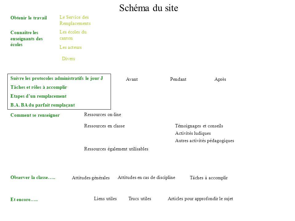 Schéma du site Obtenir le travail Le Service des Remplacements Les écoles du canton Divers Les acteurs Suivre les protocoles administratifs le jour J