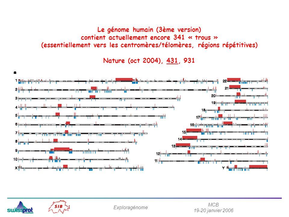 MCB 19-20 janvier 2006 Exploragénome Le génome humain (3ème version) contient actuellement encore 341 « trous » (essentiellement vers les centromères/télomères, régions répétitives) Nature (oct 2004), 431, 931