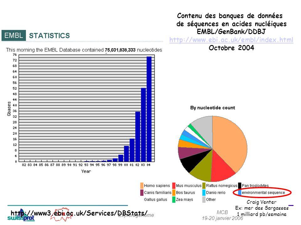 MCB 19-20 janvier 2006 Exploragénome Contenu des banques de données de séquences en acides nucléiques EMBL/GenBank/DDBJ http://www.ebi.ac.uk/embl/index.html Octobre 2004 Craig Venter Ex: mer des Sargasses 1 milliard pb/semaine http://www3.ebi.ac.uk/Services/DBStats/