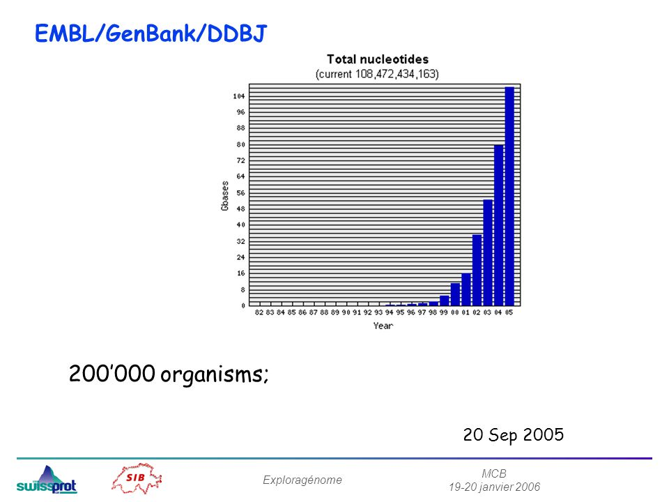 MCB 19-20 janvier 2006 Exploragénome Bioinformatique - application 2: Assemblage des séquences dADN -> Reconstruire la séquence complète dun génome ou dun morceau de chromosome (« contig ») à partir de séquences de 1000 bp; Pas du tout trivial parce que: (a) il y a des erreurs de séquence; (b) il y a des régions répétitives.