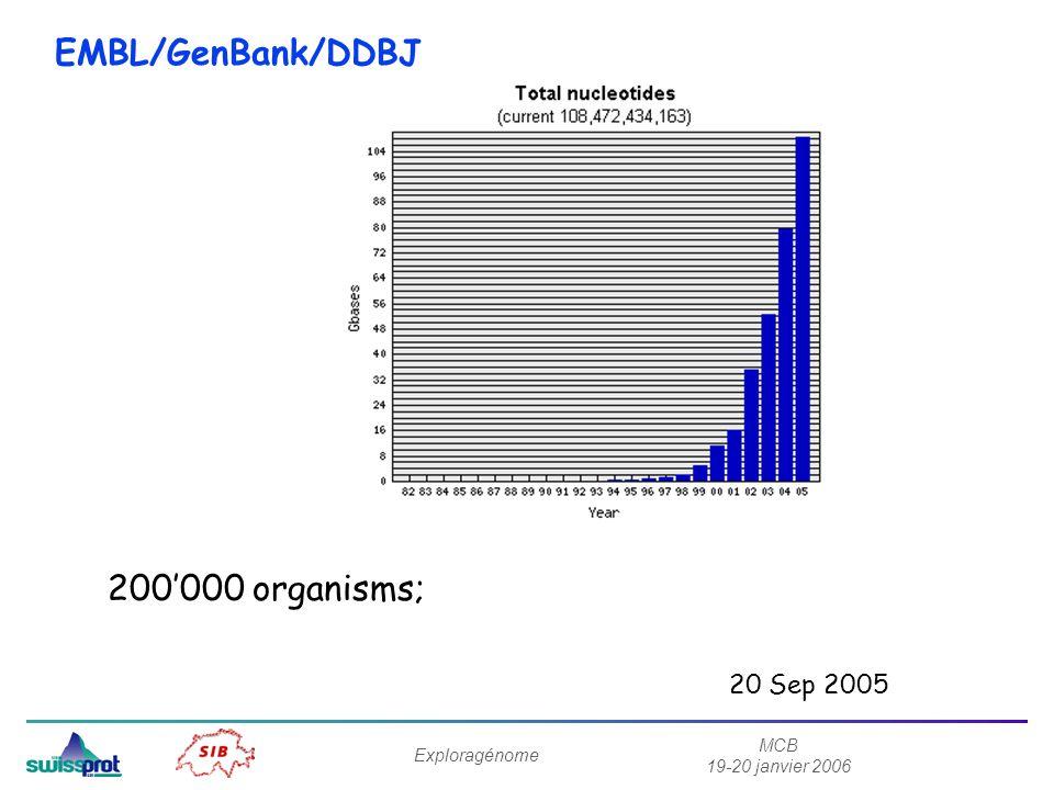 MCB 19-20 janvier 2006 Exploragénome 20 Sep 2005 200000 organisms; EMBL/GenBank/DDBJ