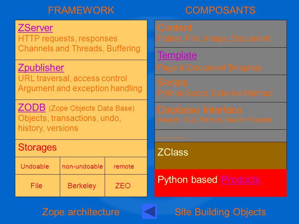 F Filliettaz TECFA 02 200246 L environnement de développement Espace de noms Espace de noms Zope transforme une URL en appel d une méthode d un objet ZODB.