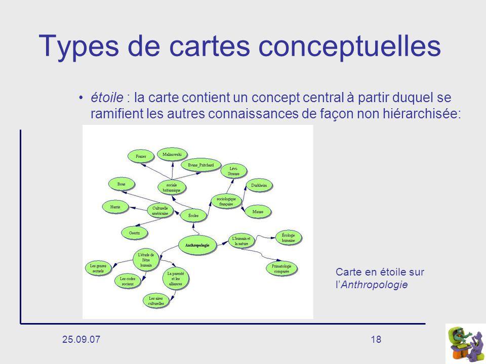 25.09.0718 Types de cartes conceptuelles étoile : la carte contient un concept central à partir duquel se ramifient les autres connaissances de façon non hiérarchisée: Carte en étoile sur lAnthropologie