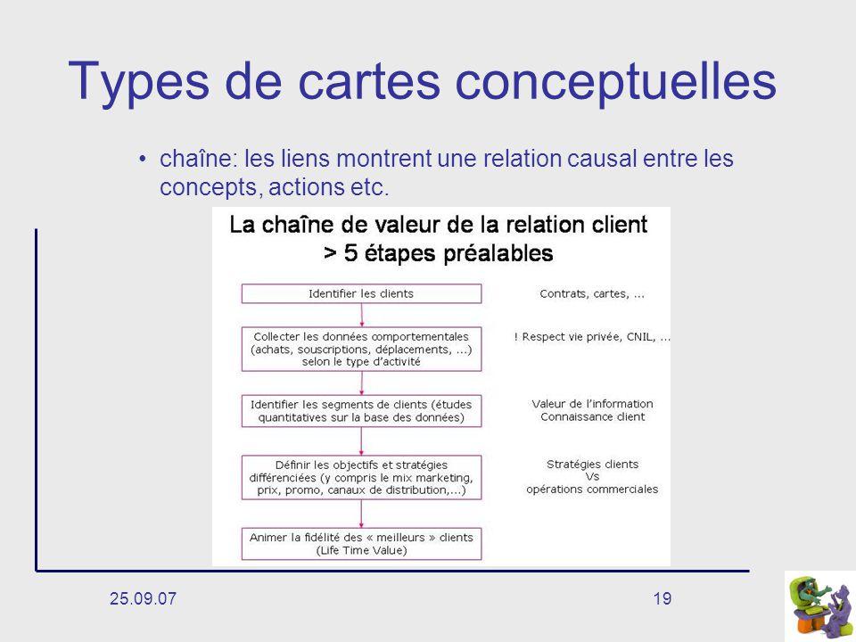 25.09.0719 Types de cartes conceptuelles chaîne: les liens montrent une relation causal entre les concepts, actions etc.