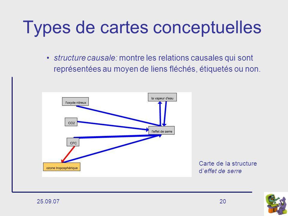25.09.0720 Types de cartes conceptuelles structure causale: montre les relations causales qui sont représentées au moyen de liens fléchés, étiquetés ou non.