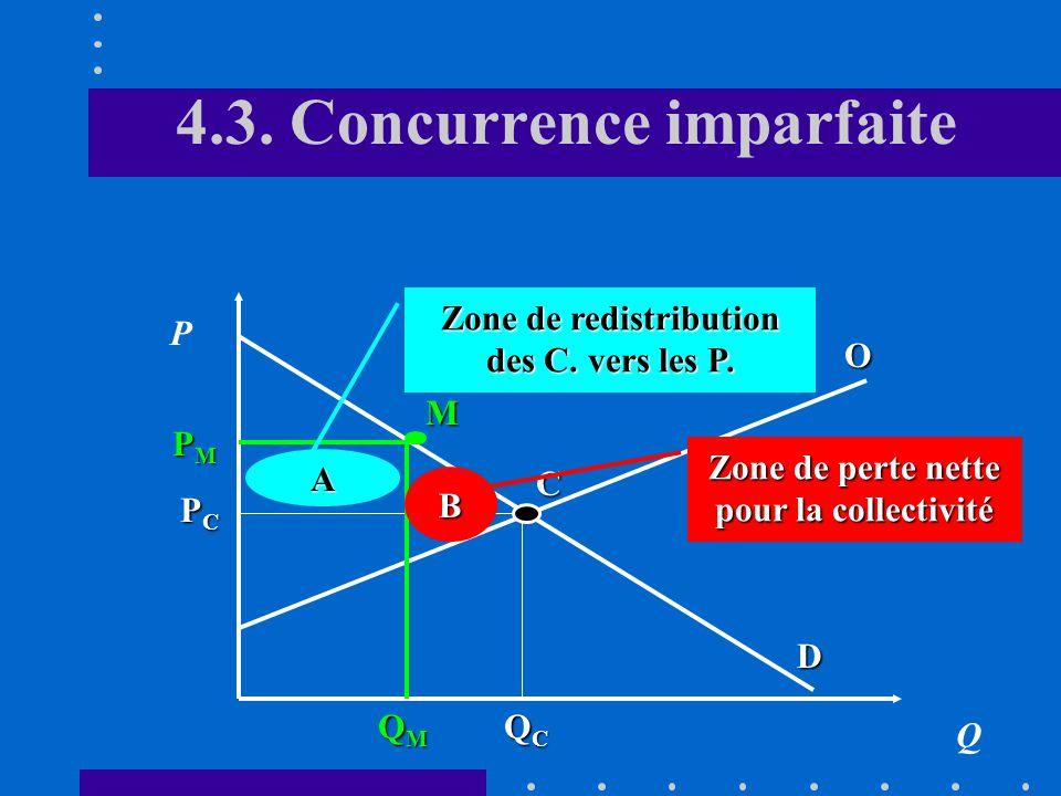 4.3. Concurrence imparfaite Q P PCPCPCPC QCQCQCQC D O QMQMQMQM PMPMPMPM Perte de rente des consommateurs Gain des producteurs Perte des producteurs C
