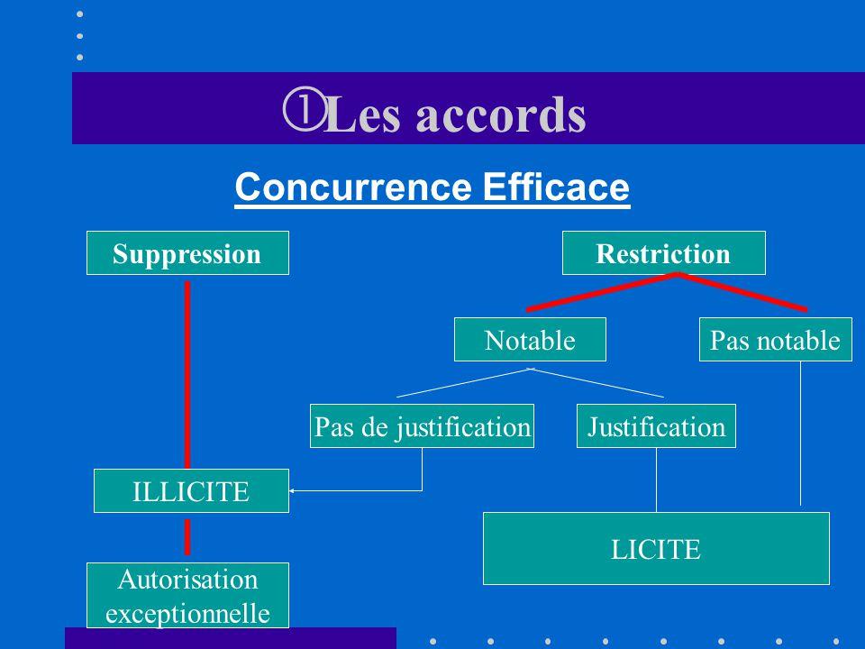 Les accords Les accords Conventions horizontales et verticales Avec force contraignante Sans force contraignante Pratiques concertées