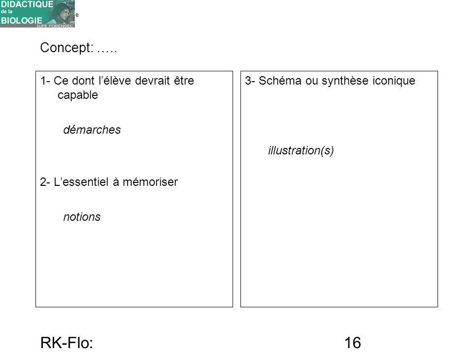 Université de Genève FORENSEC RK-Flo: 17/10/10 16 Concept: ….. 1- Ce dont lélève devrait être capable démarches 2- Lessentiel à mémoriser notions 3- S
