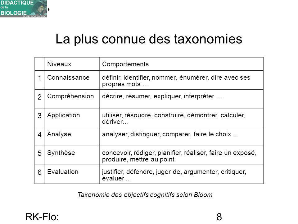 Université de Genève FORENSEC RK-Flo: 17/10/10 8 La plus connue des taxonomies NiveauxComportements 1 Connaissancedéfinir, identifier, nommer, énumére