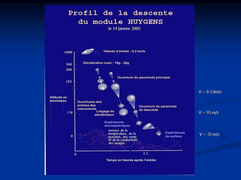 le 14 janvier 2005 V = 0.5 km/s V = 95 m/s V = 35 m/s mesure de la température, de la pression, des vents et de la conductivité des nuages