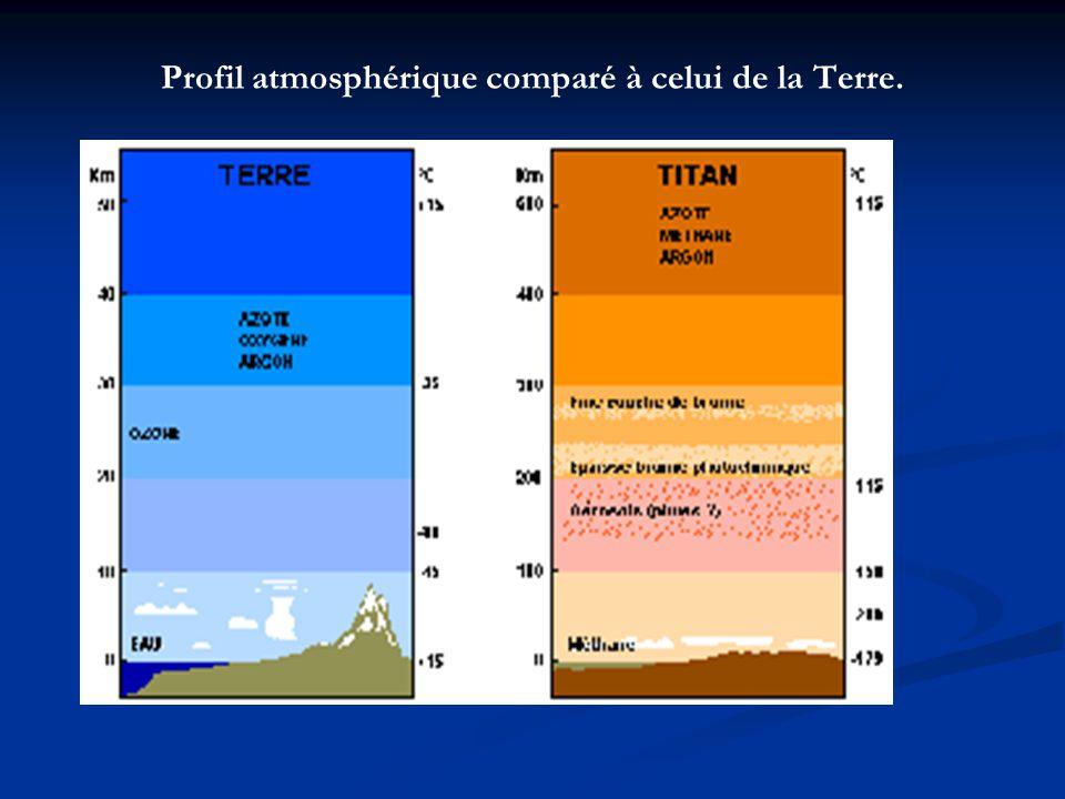 Profil atmosphérique comparé à celui de la Terre.