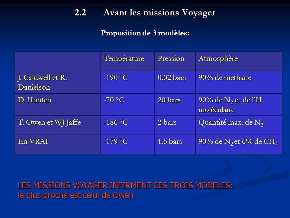 2.2 Avant les missions Voyager Proposition de 3 modèles: LES MISSIONS VOYAGER INFIRMENT CES TROIS MODELES: le plus proche est celui de Owen TempératurePressionAtmosphère J.