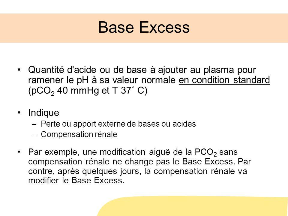 Base Excess Quantité d acide ou de base à ajouter au plasma pour ramener le pH à sa valeur normale en condition standard (pCO 2 40 mmHg et T 37˚ C) Indique –Perte ou apport externe de bases ou acides –Compensation rénale Par exemple, une modification aiguë de la PCO 2 sans compensation rénale ne change pas le Base Excess.