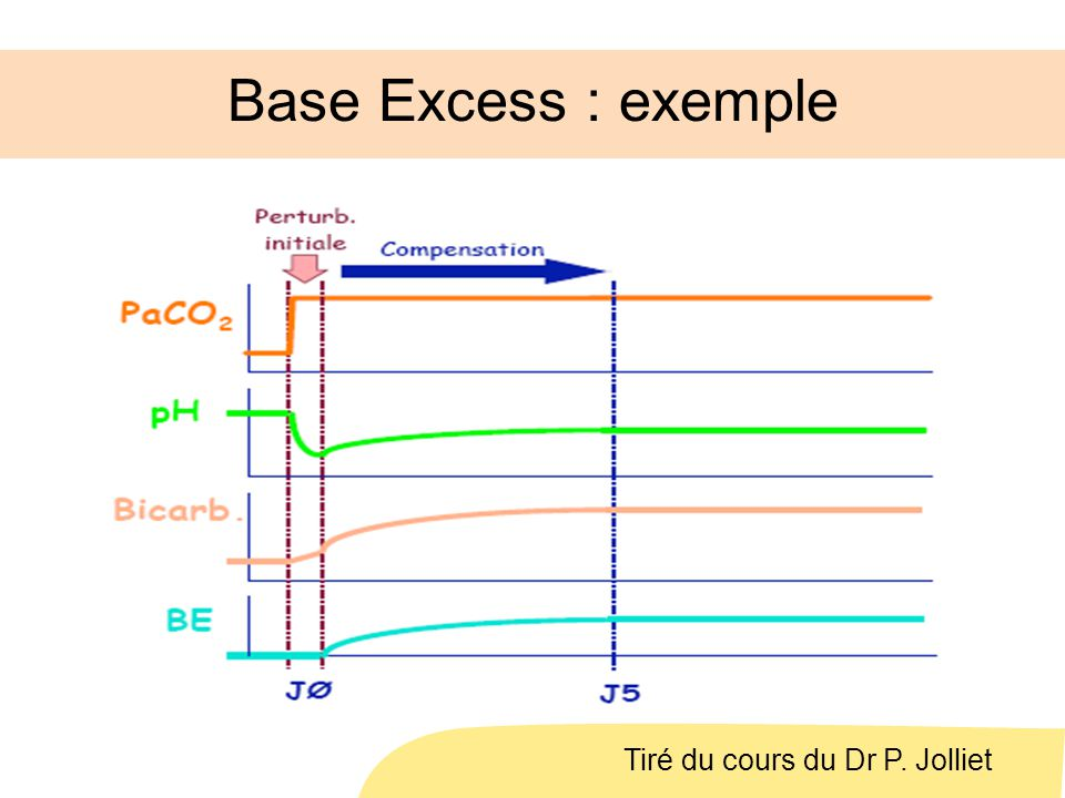 Base Excess : exemple Tiré du cours du Dr P. Jolliet