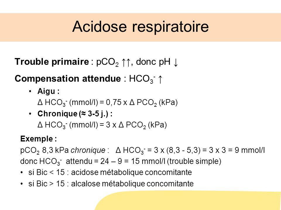 Acidose respiratoire Trouble primaire : pCO 2, donc pH Compensation attendue : HCO 3 - Aigu : Δ HCO 3 - (mmol/l) = 0,75 x Δ PCO 2 (kPa) Chronique ( 3-5 j.) : Δ HCO 3 - (mmol/l) = 3 x Δ PCO 2 (kPa) Exemple : pCO 2 8,3 kPa chronique : Δ HCO 3 - = 3 x (8,3 - 5,3) = 3 x 3 = 9 mmol/l donc HCO 3 - attendu = 24 – 9 = 15 mmol/l (trouble simple) si Bic < 15 : acidose métabolique concomitante si Bic > 15 : alcalose métabolique concomitante