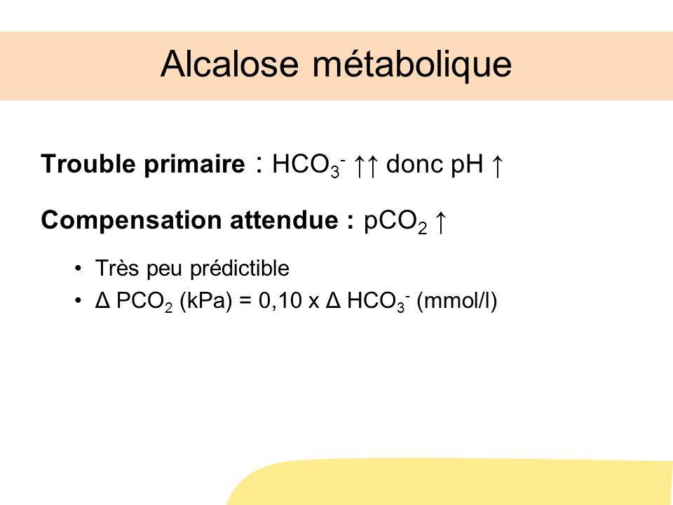Alcalose métabolique Trouble primaire : HCO 3 - donc pH Compensation attendue : pCO 2 Très peu prédictible Δ PCO 2 (kPa) = 0,10 x Δ HCO 3 - (mmol/l)