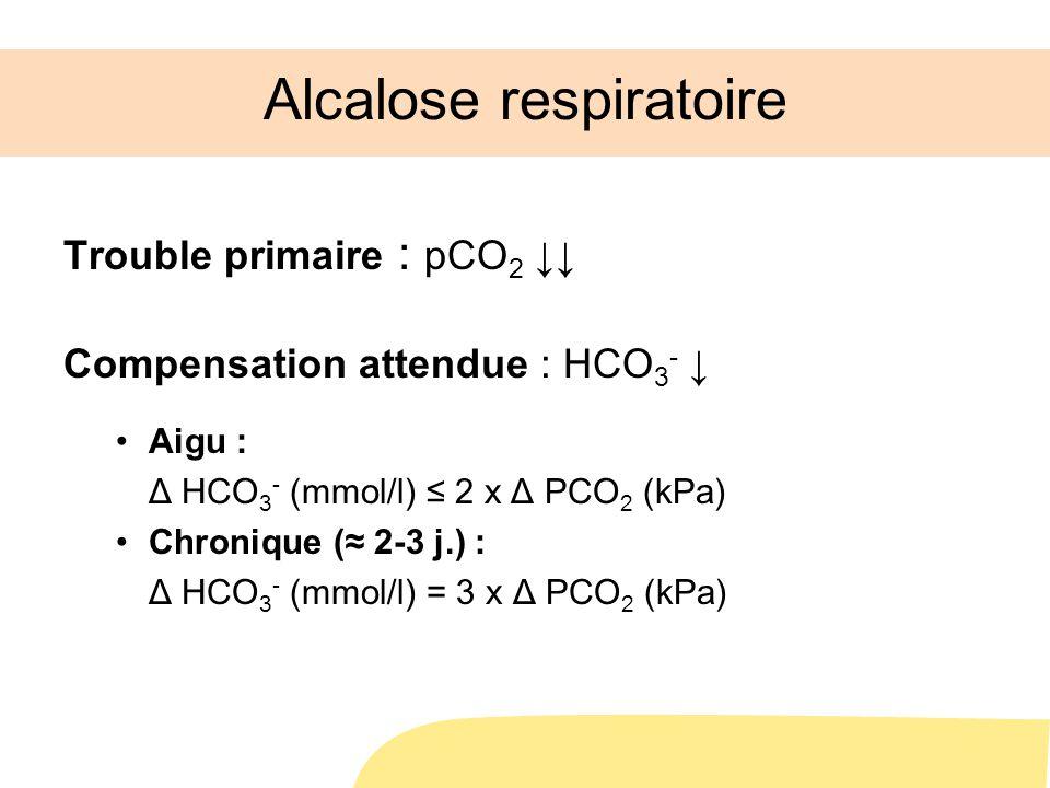 Alcalose respiratoire Trouble primaire : pCO 2 Compensation attendue : HCO 3 - Aigu : Δ HCO 3 - (mmol/l) 2 x Δ PCO 2 (kPa) Chronique ( 2-3 j.) : Δ HCO 3 - (mmol/l) = 3 x Δ PCO 2 (kPa)