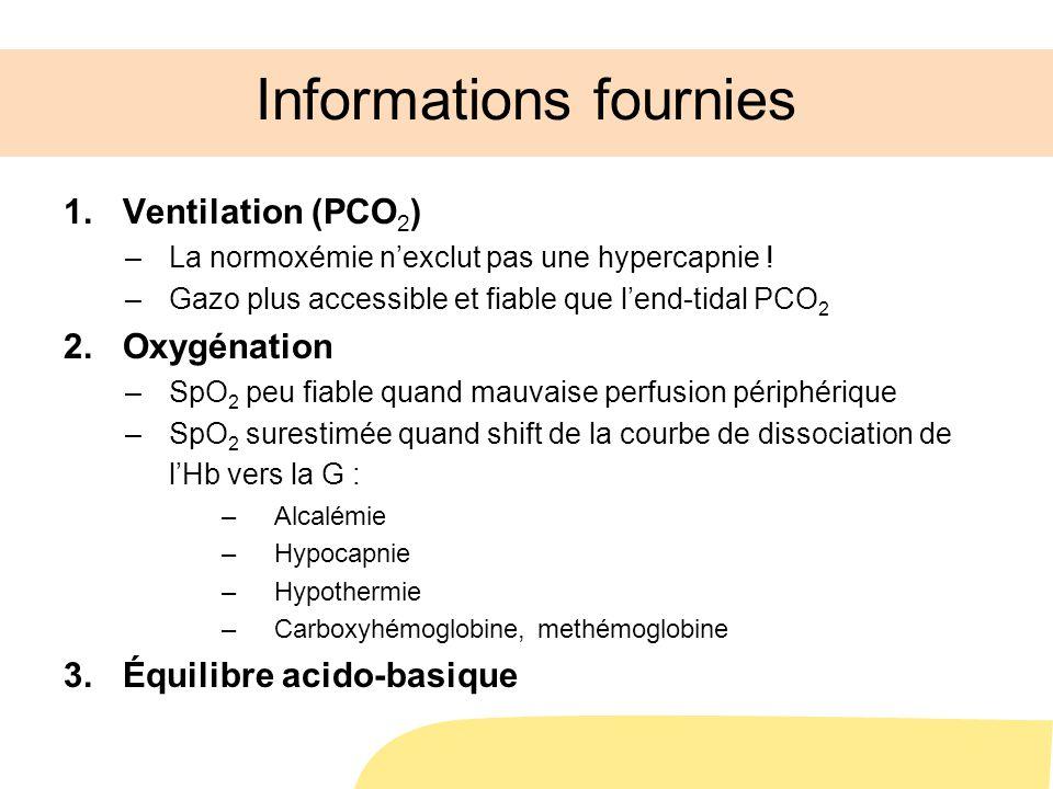 Informations fournies 1.Ventilation (PCO 2 ) –La normoxémie nexclut pas une hypercapnie ! –Gazo plus accessible et fiable que lend-tidal PCO 2 2.Oxygé