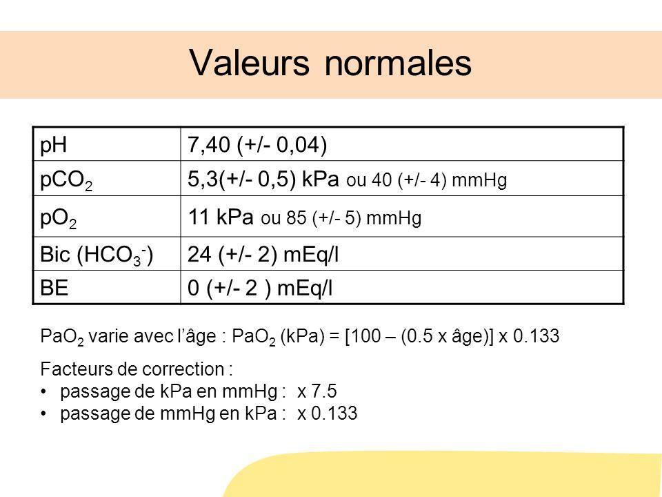 Valeurs normales pH7,40 (+/- 0,04) pCO 2 5,3(+/- 0,5) kPa ou 40 (+/- 4) mmHg pO 2 11 kPa ou 85 (+/- 5) mmHg Bic (HCO 3 - )24 (+/- 2) mEq/l BE0 (+/- 2 ) mEq/l PaO 2 varie avec lâge : PaO 2 (kPa) = [100 – (0.5 x âge)] x 0.133 Facteurs de correction : passage de kPa en mmHg : x 7.5 passage de mmHg en kPa : x 0.133