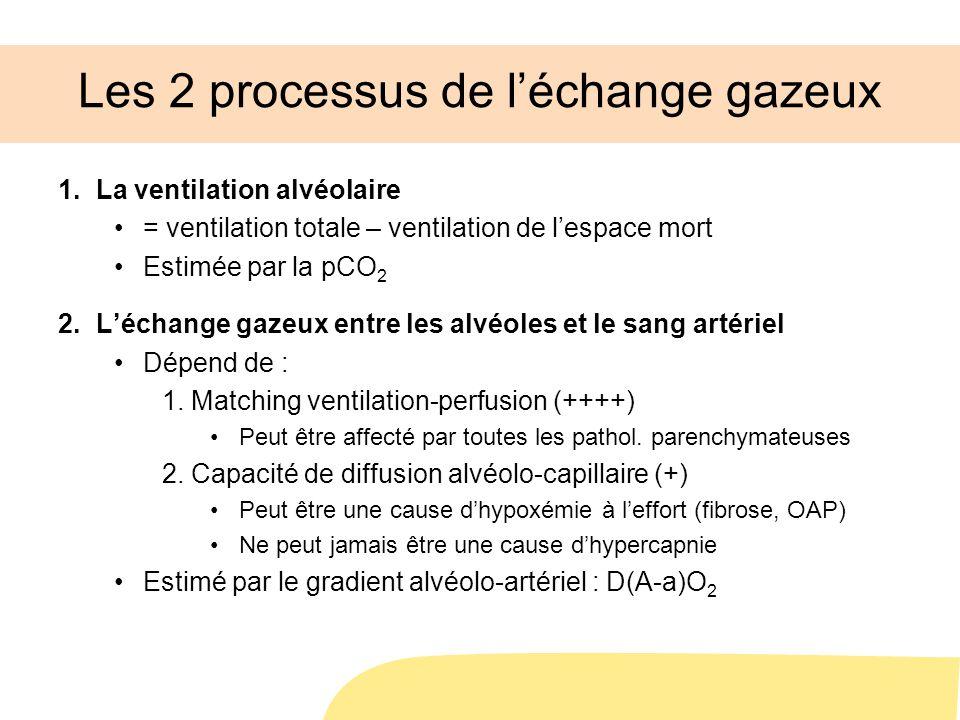 Les 2 processus de léchange gazeux 1.La ventilation alvéolaire = ventilation totale – ventilation de lespace mort Estimée par la pCO 2 2.Léchange gazeux entre les alvéoles et le sang artériel Dépend de : 1.Matching ventilation-perfusion (++++) Peut être affecté par toutes les pathol.
