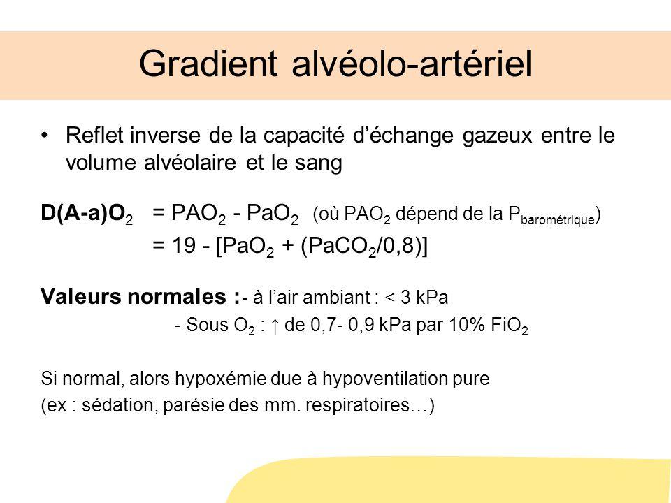 Gradient alvéolo-artériel Reflet inverse de la capacité déchange gazeux entre le volume alvéolaire et le sang D(A-a)O 2 = PAO 2 - PaO 2 (où PAO 2 dépend de la P barométrique ) = 19 - [PaO 2 + (PaCO 2 /0,8)] Valeurs normales : - à lair ambiant : < 3 kPa - Sous O 2 : de 0,7- 0,9 kPa par 10% FiO 2 Si normal, alors hypoxémie due à hypoventilation pure (ex : sédation, parésie des mm.