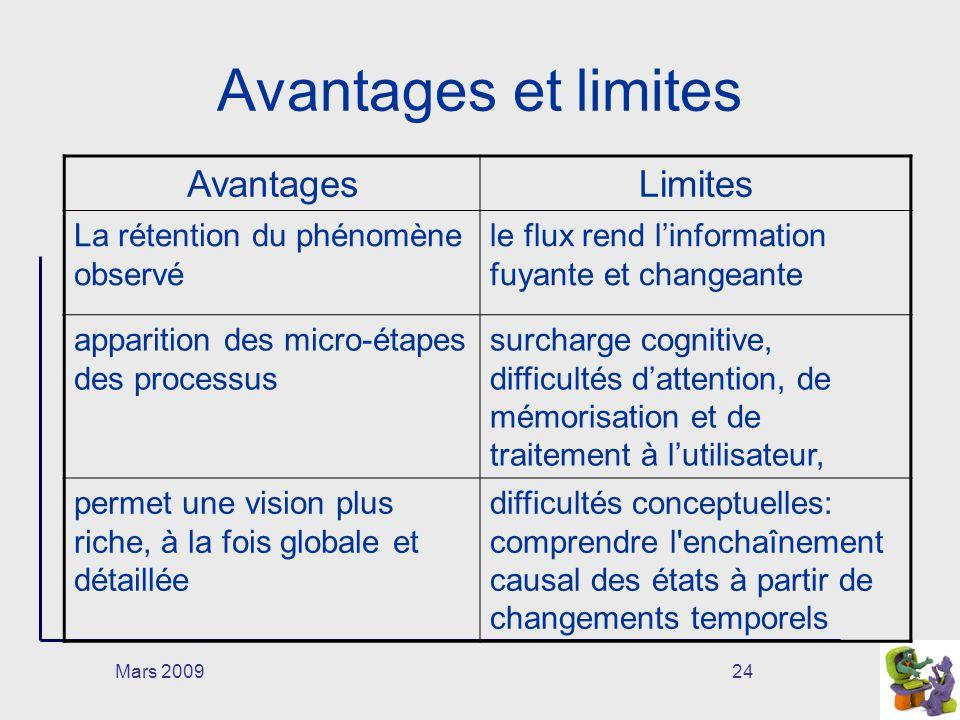Mars 200924 Avantages et limites AvantagesLimites La rétention du phénomène observé le flux rend linformation fuyante et changeante apparition des mic