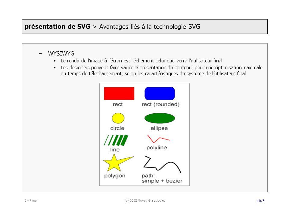 6 - 7 mai(c) 2002 Nova / Grassioulet 10/5 –WYSIWYG Le rendu de limage à lécran est réellement celui que verra lutilisateur final Les designers peuvent faire varier la présentation du contenu, pour une optimisation maximale du temps de téléchargement, selon les caractéristiques du système de lutilisateur final présentation de SVG > Avantages liés à la technologie SVG
