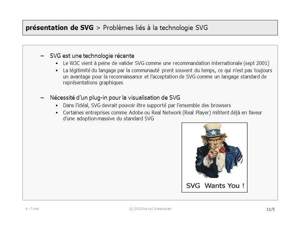 6 - 7 mai(c) 2002 Nova / Grassioulet 11/5 –SVG est une technologie récente Le W3C vient à peine de valider SVG comme une recommandation internationale (sept 2001) La légitimité du langage par la communauté prent souvent du temps, ce qui nest pas toujours un avantage pour la reconnaissance et lacceptation de SVG comme un langage standard de représentations graphiques –Nécessité dun plug-in pour la visualisation de SVG Dans lidéal, SVG devrait pouvoir être supporté par lensemble des browsers Certaines entreprises comme Adobe ou Real Network (Real Player) militent déjà en faveur dune adoption massive du standard SVG présentation de SVG > Problèmes liés à la technologie SVG