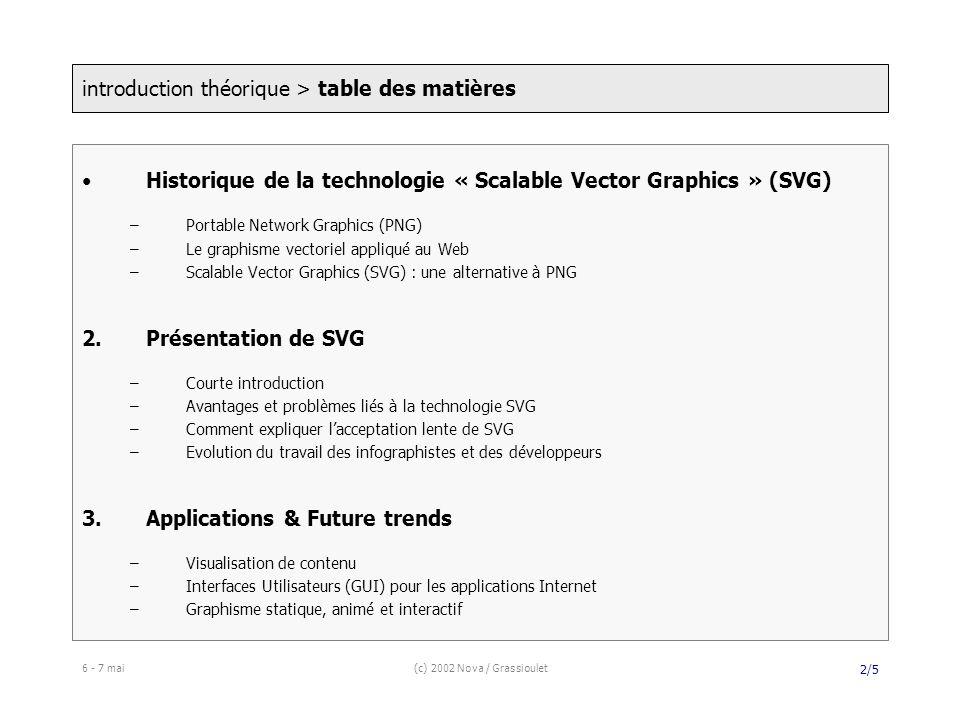 6 - 7 mai(c) 2002 Nova / Grassioulet 2/5 Historique de la technologie « Scalable Vector Graphics » (SVG) –Portable Network Graphics (PNG) –Le graphisme vectoriel appliqué au Web –Scalable Vector Graphics (SVG) : une alternative à PNG 2.Présentation de SVG –Courte introduction –Avantages et problèmes liés à la technologie SVG –Comment expliquer lacceptation lente de SVG –Evolution du travail des infographistes et des développeurs 3.Applications & Future trends –Visualisation de contenu –Interfaces Utilisateurs (GUI) pour les applications Internet –Graphisme statique, animé et interactif introduction théorique > table des matières