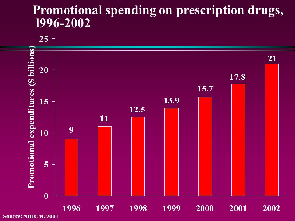 Promotional spending on prescription drugs, l996-2002 Source: NIHCM, 2001