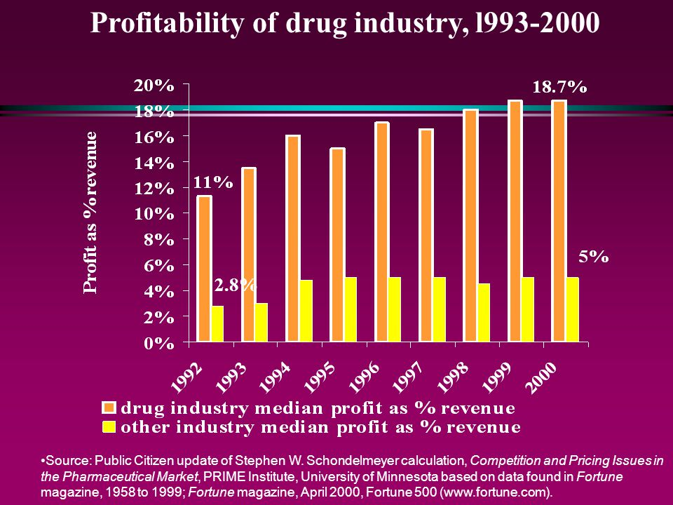 Profitability of drug industry, l993-2000 Source: Public Citizen update of Stephen W. Schondelmeyer calculation, Competition and Pricing Issues in the