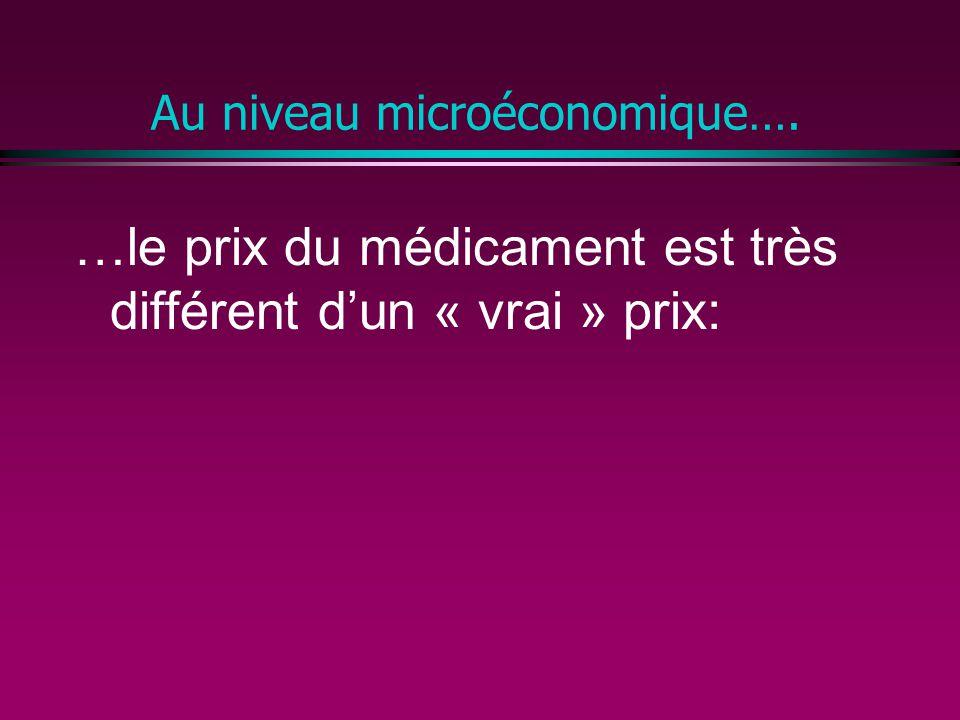 Au niveau microéconomique…. …le prix du médicament est très différent dun « vrai » prix: