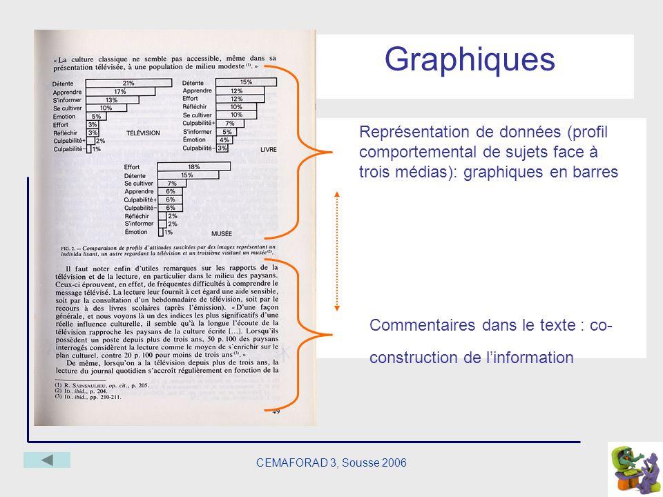 CEMAFORAD 3, Sousse 2006 Graphiques Représentation de données (profil comportemental de sujets face à trois médias): graphiques en barres Commentaires