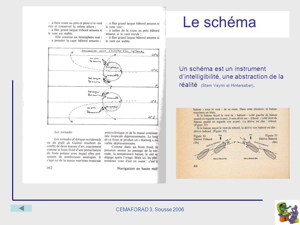 CEMAFORAD 3, Sousse 2006 Le schéma Un schéma est un instrument dintelligibilité, une abstraction de la réalité (Stern Veyrin et Hinterseber).