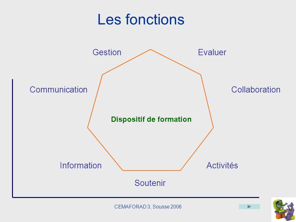 CEMAFORAD 3, Sousse 2006 Information Activités Communication Gestion Collaboration Dispositif de formation Evaluer Soutenir Les fonctions
