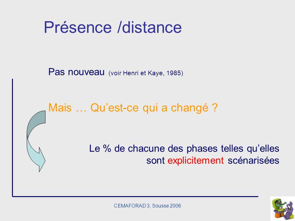 CEMAFORAD 3, Sousse 2006 Présence /distance Le % de chacune des phases telles quelles sont explicitement scénarisées Pas nouveau (voir Henri et Kaye,