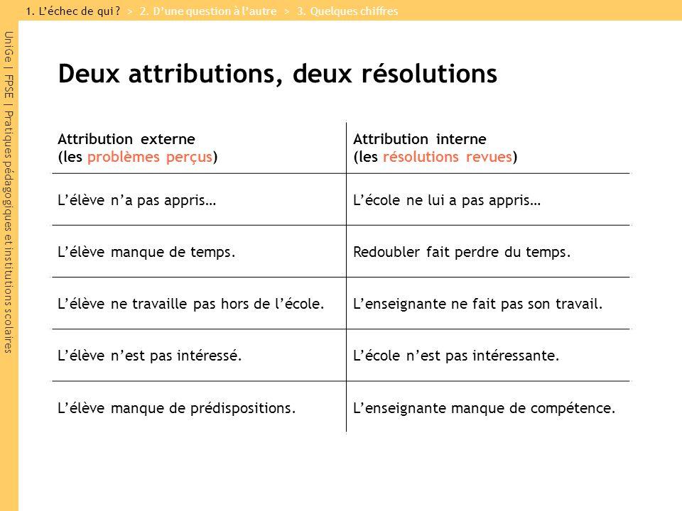 UniGe | FPSE | Pratiques pédagogiques et institutions scolaires Deux attributions, deux résolutions 1.