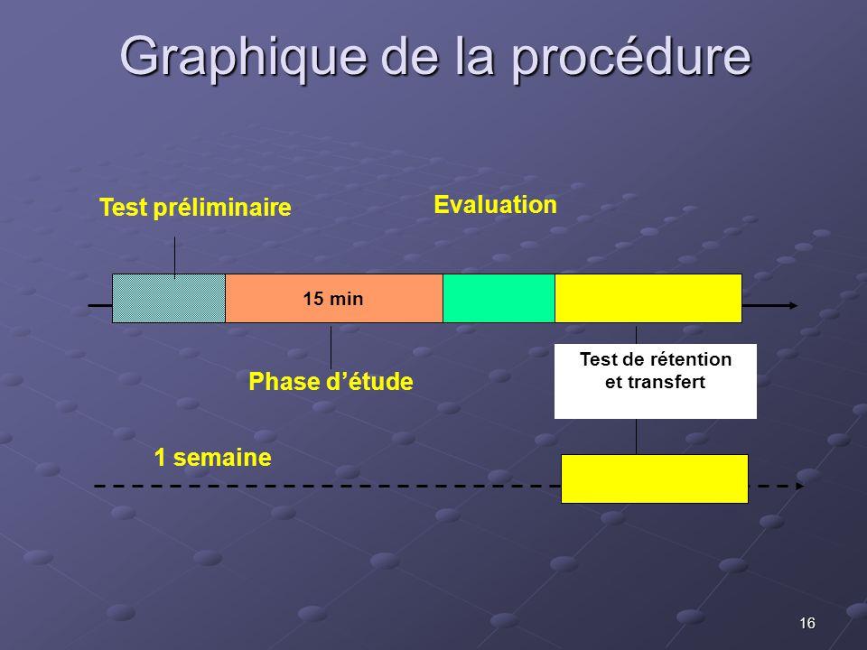 16 Graphique de la procédure Test préliminaire 15 min Phase détude Evaluation Test de rétention et transfert 1 semaine