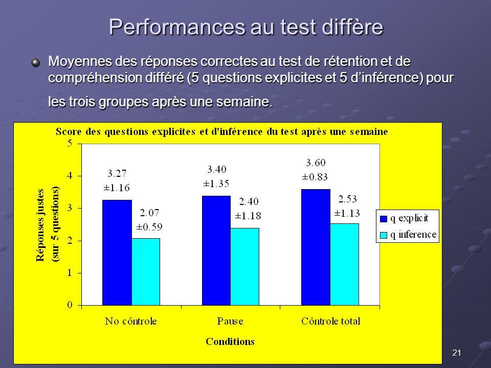 21 Performances au test diffère Moyennes des réponses correctes au test de rétention et de compréhension différé (5 questions explicites et 5 dinférence) pour les trois groupes après une semaine.
