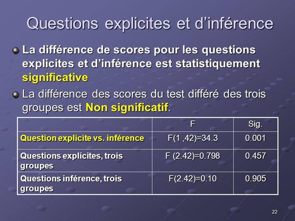 22 Questions explicites et dinférence Questions explicites et dinférence La différence de scores pour les questions explicites et dinférence est statistiquement significative La différence des scores du test différé des trois groupes est Non significatif.