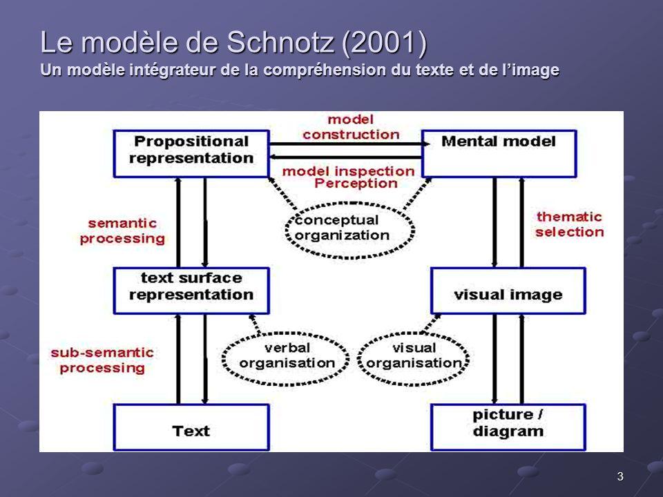 3 Le modèle de Schnotz (2001) Un modèle intégrateur de la compréhension du texte et de limage