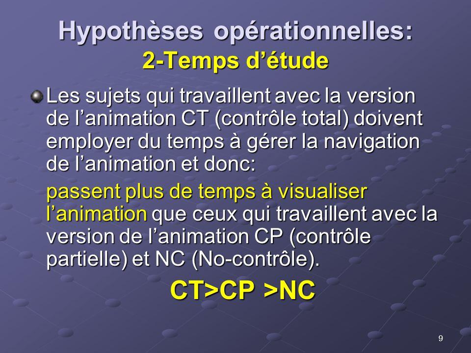 9 Hypothèses opérationnelles: 2-Temps détude Les sujets qui travaillent avec la version de lanimation CT (contrôle total) doivent employer du temps à gérer la navigation de lanimation et donc: passent plus de temps à visualiser lanimation que ceux qui travaillent avec la version de lanimation CP (contrôle partielle) et NC (No-contrôle).