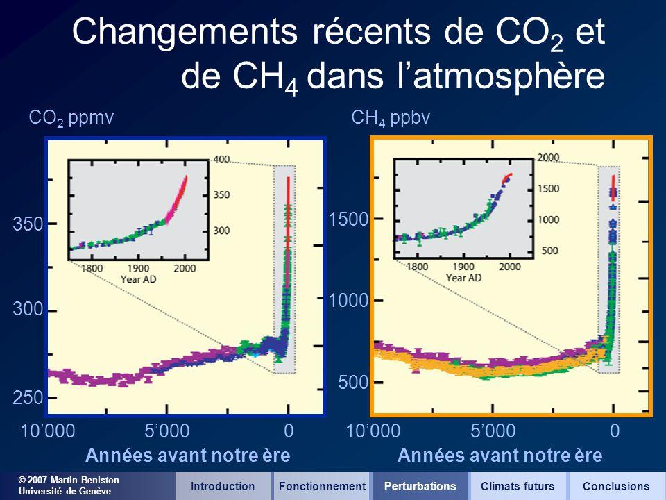 © 2007 Martin Beniston Université de Genève Changements récents de CO 2 et de CH 4 dans latmosphère 10000500001000050000 Années avant notre ère 250 30