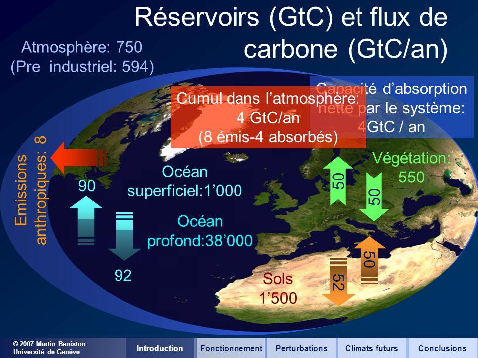 © 2007 Martin Beniston Université de Genève Réservoirs (GtC) et flux de carbone (GtC/an) 92 90 50 Océan superficiel:1000 Végétation: 550 52 Sols 1500