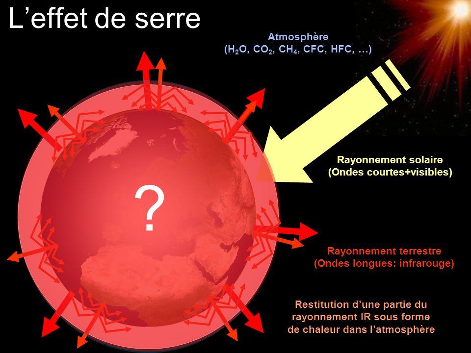 © 2007 Martin Beniston Université de Genève Leffet de serre Rayonnement solaire (Ondes courtes+visibles) Rayonnement terrestre (Ondes longues: infraro