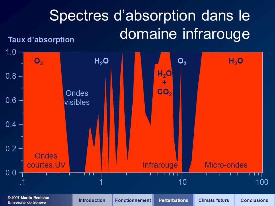 © 2007 Martin Beniston Université de Genève Spectres dabsorption dans le domaine infrarouge 100101.1 0.0 0.2 0.4 0.6 0.8 1.0 O3O3 H2OH2O H 2 O + CO 2 O3O3 H2OH2O Taux dabsorption IntroductionFonctionnementClimats futursConclusionsPerturbations Ondes courtes,UV Ondes visibles InfrarougeMicro-ondes